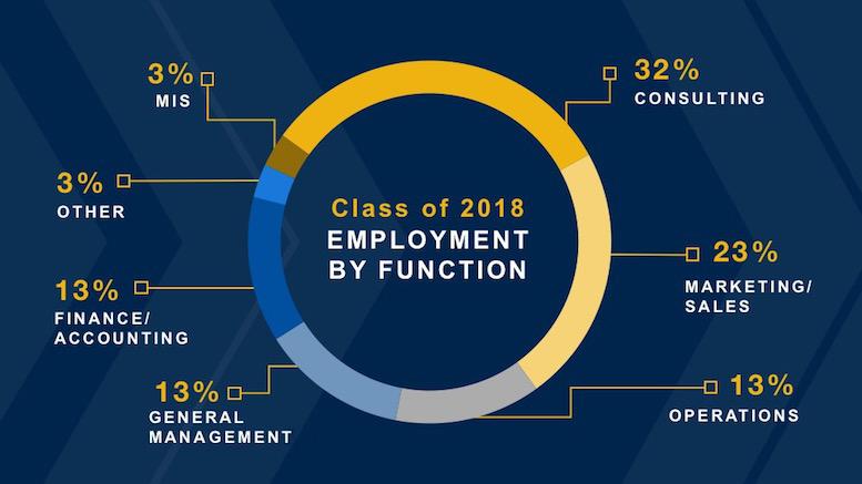 GT Scheller MBA Career Options, Recruitment & Job Opportunities