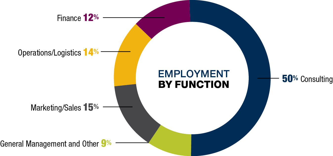 MBA employment by function
