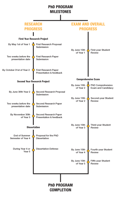PhD Program Milestones